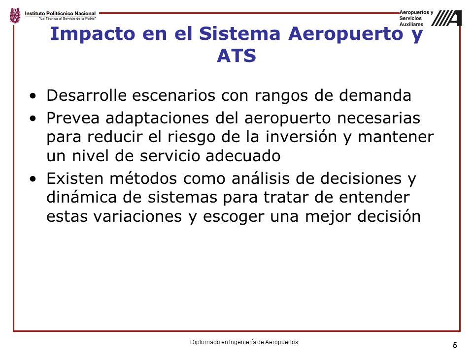 Impacto en el Sistema Aeropuerto y ATS