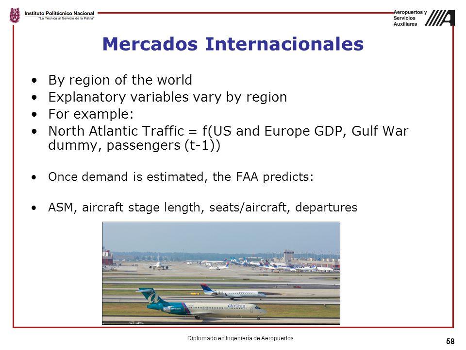 Mercados Internacionales