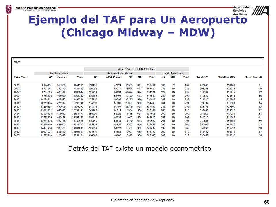Ejemplo del TAF para Un Aeropuerto (Chicago Midway – MDW)