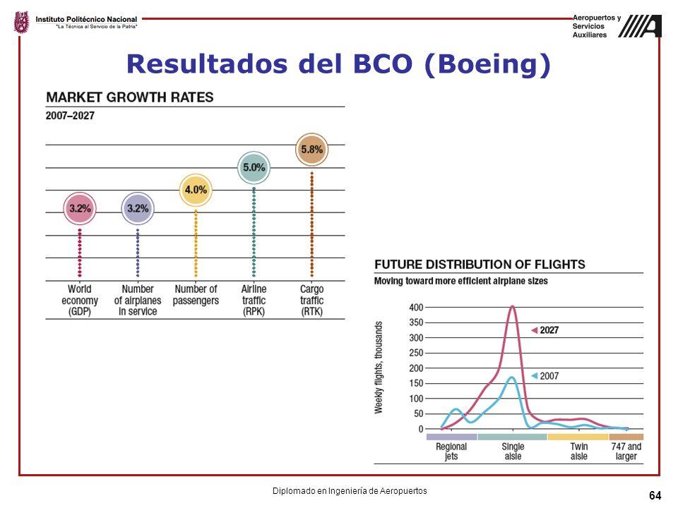 Resultados del BCO (Boeing)