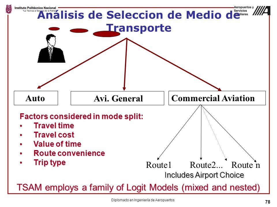 Análisis de Seleccion de Medio de Transporte