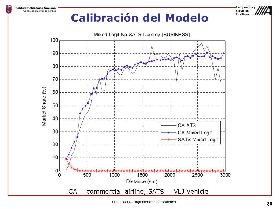 Calibración del Modelo