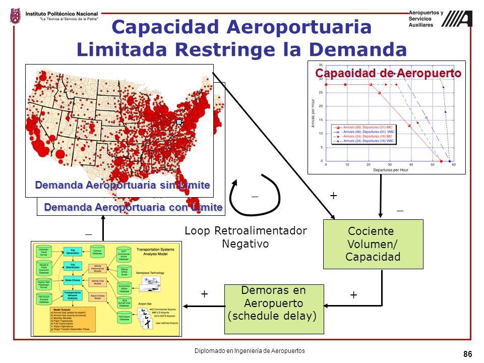 Capacidad Aeroportuaria Limitada Restringe la Demanda