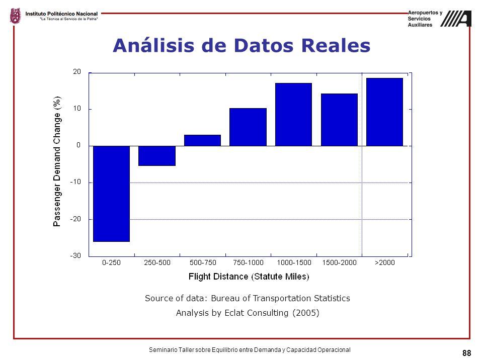 Análisis de Datos Reales