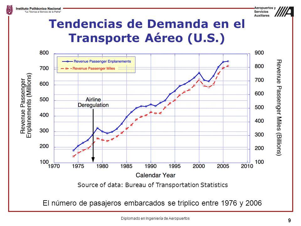 Tendencias de Demanda en el Transporte Aéreo (U.S.)
