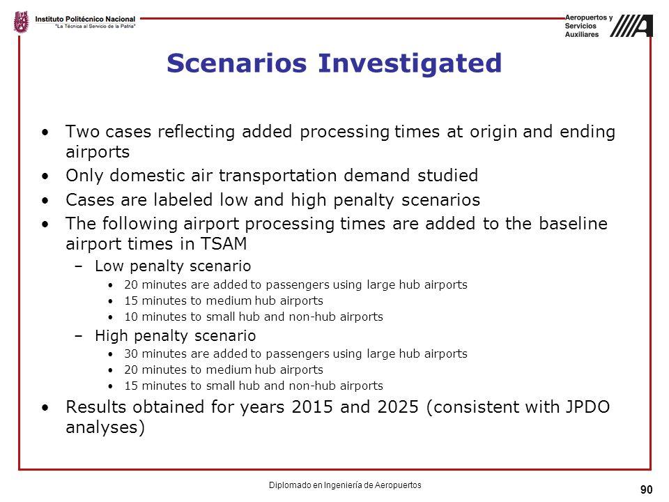 Scenarios Investigated