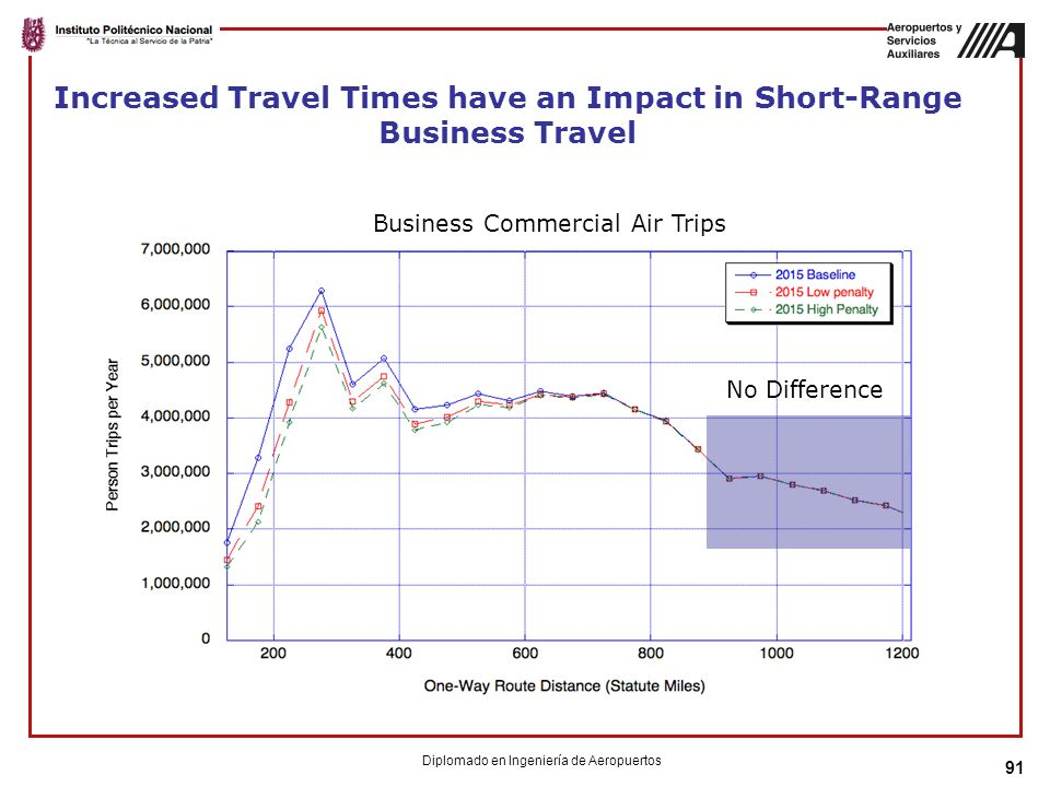 Increased Travel Times have an Impact in Short-Range Business Travel