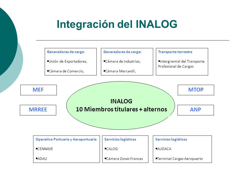 Integración del INALOG
