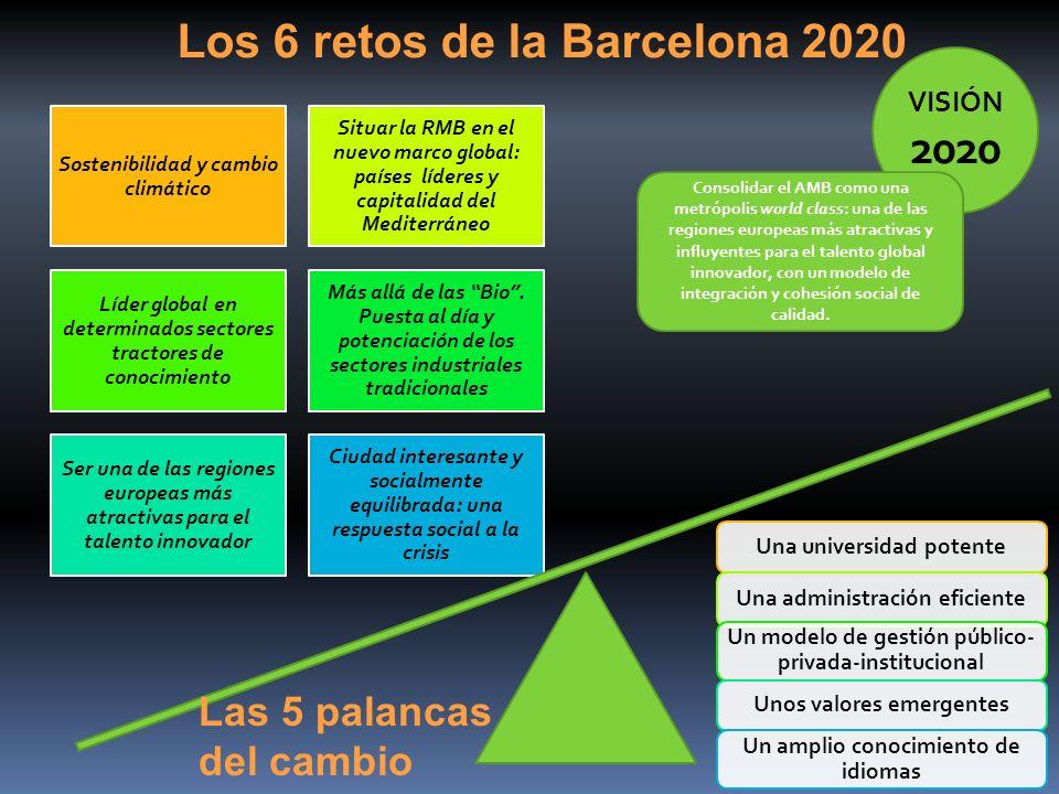Los 6 retos de la Barcelona 2020
