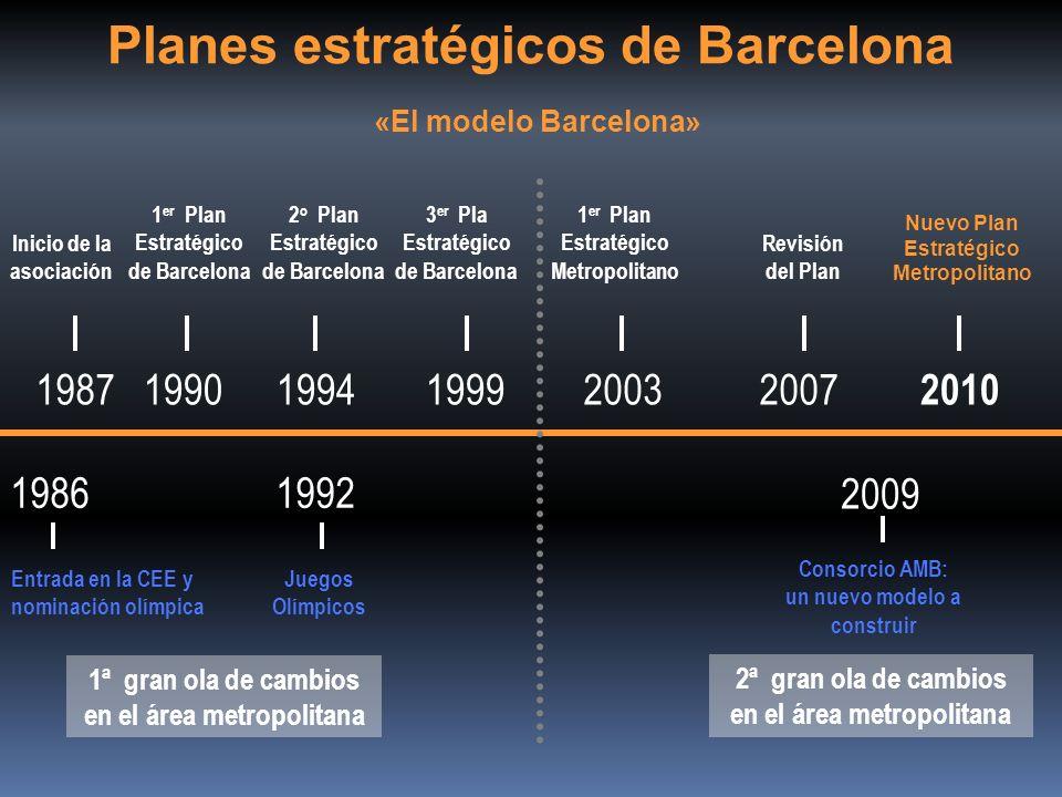 Planes estratégicos de Barcelona