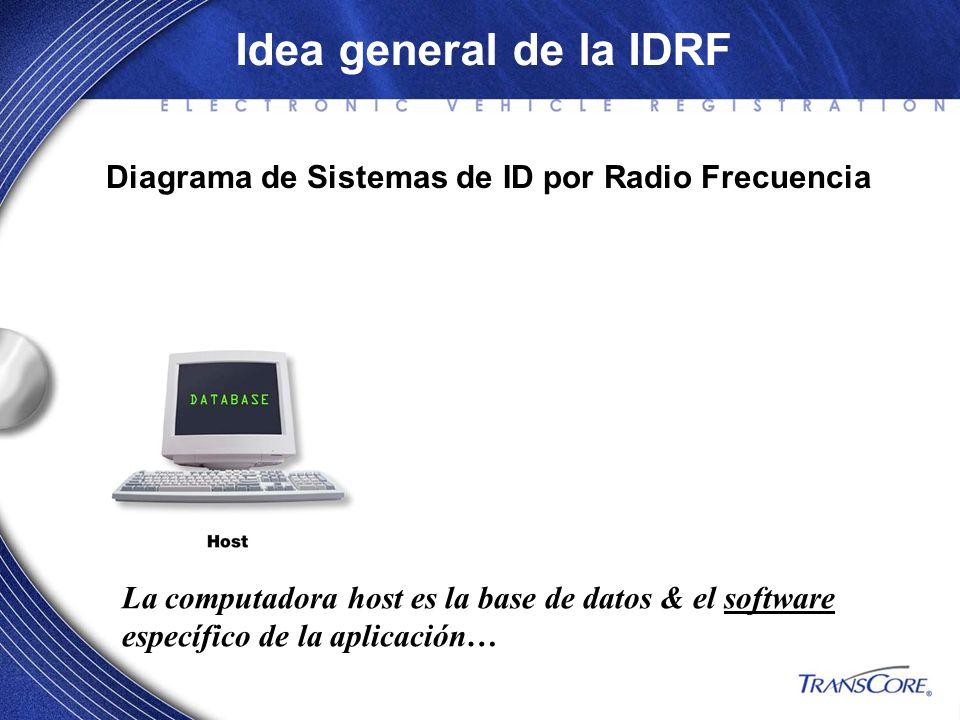 Idea general de la IDRF Diagrama de Sistemas de ID por Radio Frecuencia. La computadora host es la base de datos & el software.