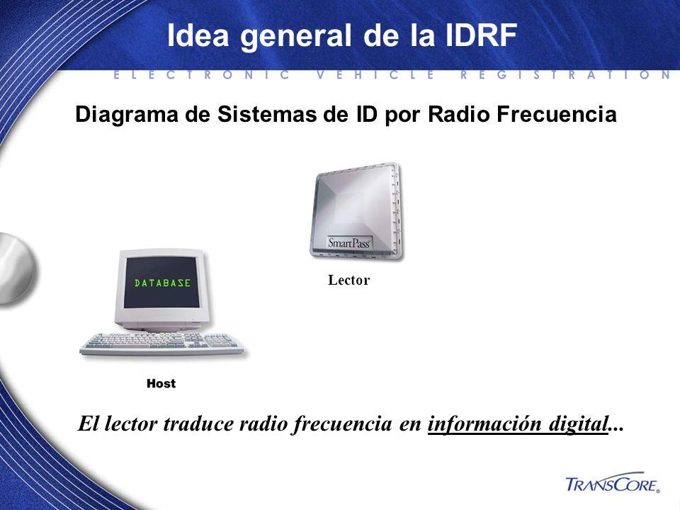 El lector traduce radio frecuencia en información digital...