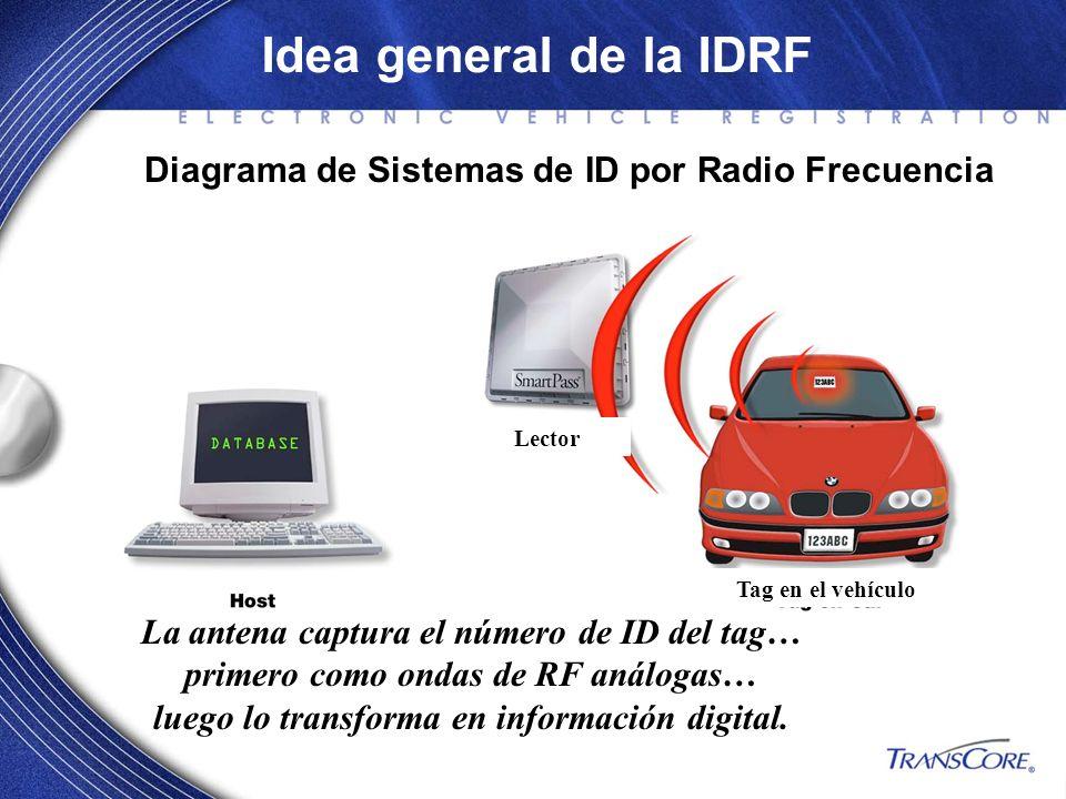 Idea general de la IDRF Diagrama de Sistemas de ID por Radio Frecuencia. Lector. Tag en el vehículo.