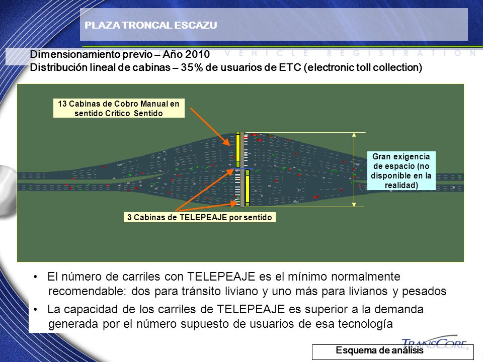 PLAZA TRONCAL ESCAZU Dimensionamiento previo – Año 2010. Distribución lineal de cabinas – 35% de usuarios de ETC (electronic toll collection)