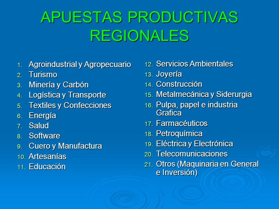 APUESTAS PRODUCTIVAS REGIONALES