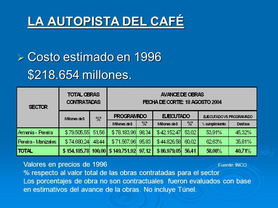 LA AUTOPISTA DEL CAFÉ Costo estimado en 1996 $218.654 millones.