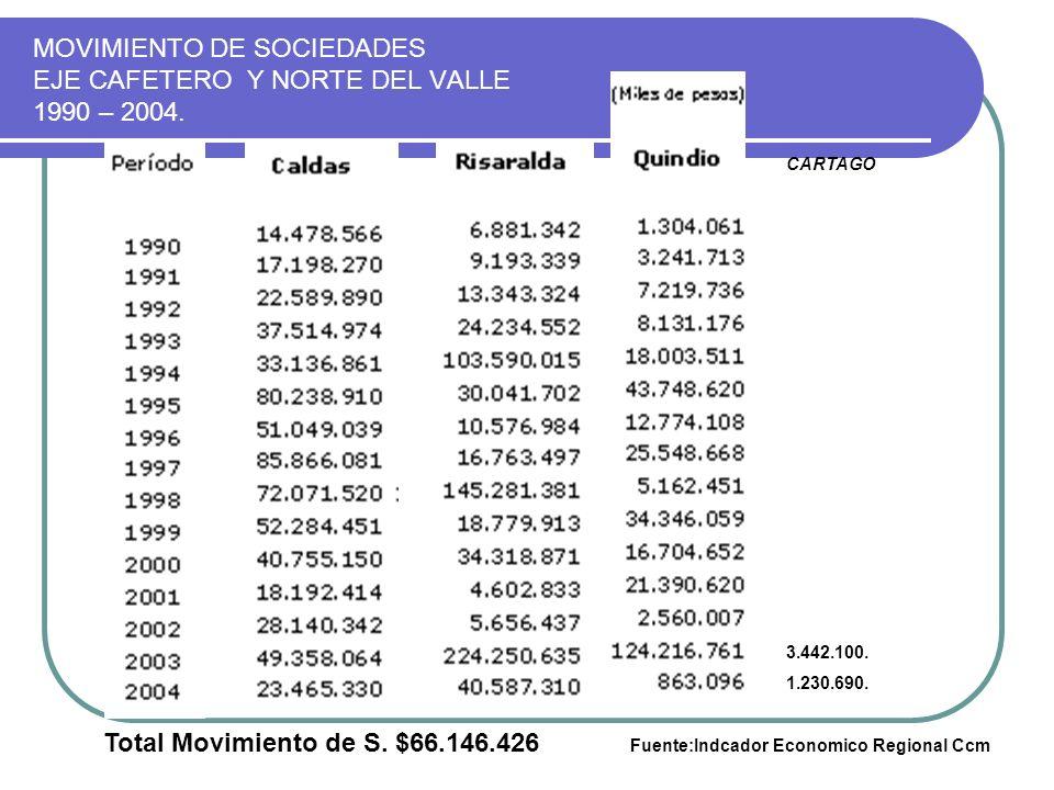 MOVIMIENTO DE SOCIEDADES EJE CAFETERO Y NORTE DEL VALLE 1990 – 2004.