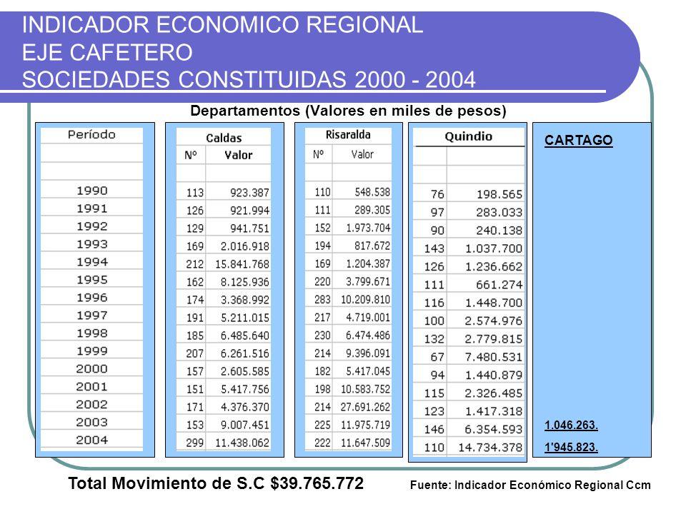 INDICADOR ECONOMICO REGIONAL EJE CAFETERO SOCIEDADES CONSTITUIDAS 2000 - 2004