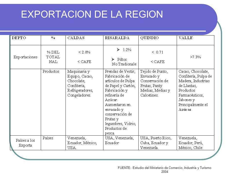 EXPORTACION DE LA REGION