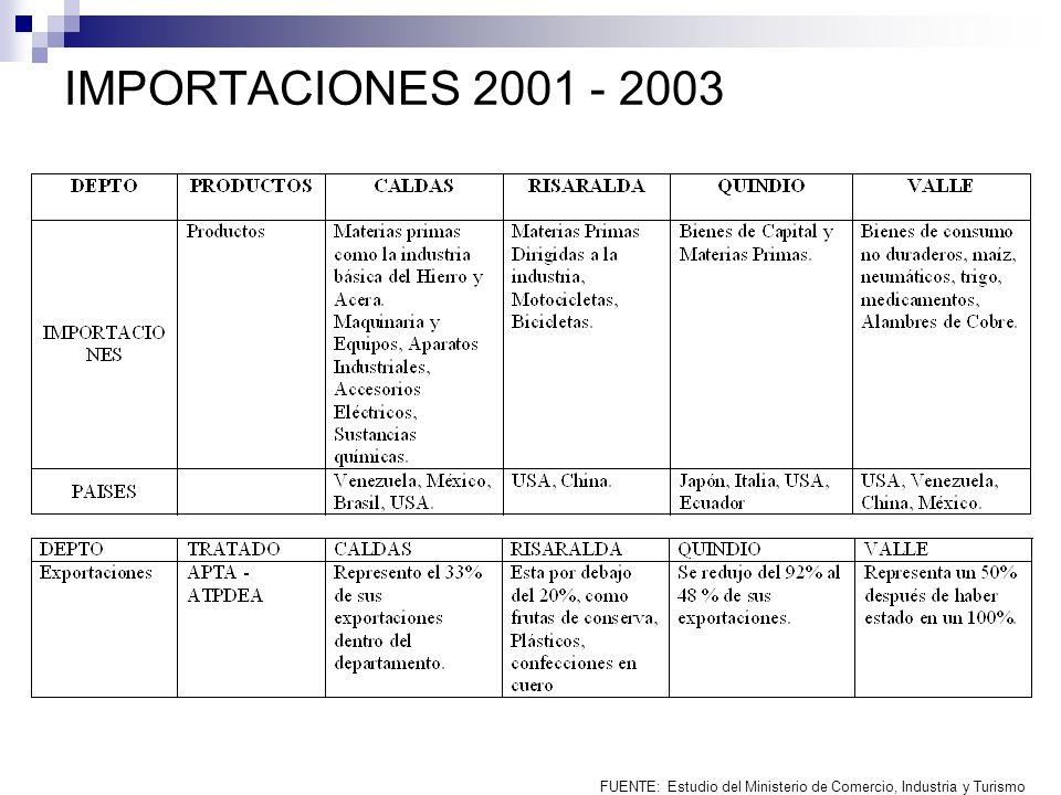 FUENTE: Estudio del Ministerio de Comercio, Industria y Turismo