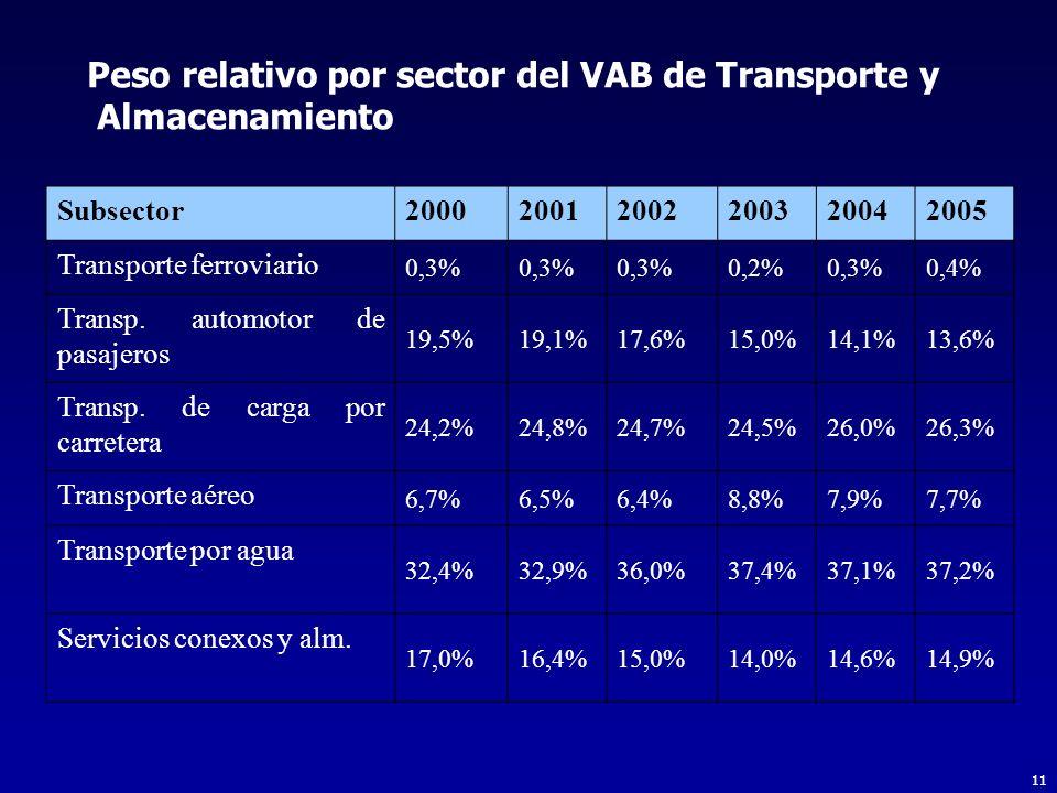 Peso relativo por sector del VAB de Transporte y Almacenamiento