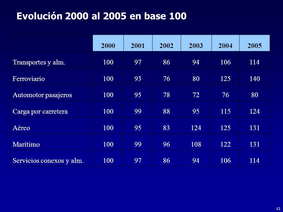 Evolución 2000 al 2005 en base 100 2000. 2001. 2002. 2003. 2004. 2005. Transportes y alm. 100.
