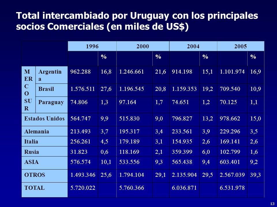 Total intercambiado por Uruguay con los principales