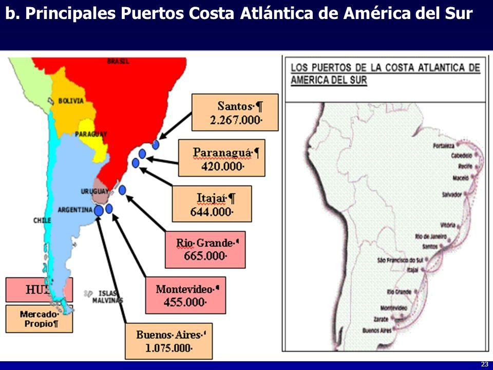 b. Principales Puertos Costa Atlántica de América del Sur