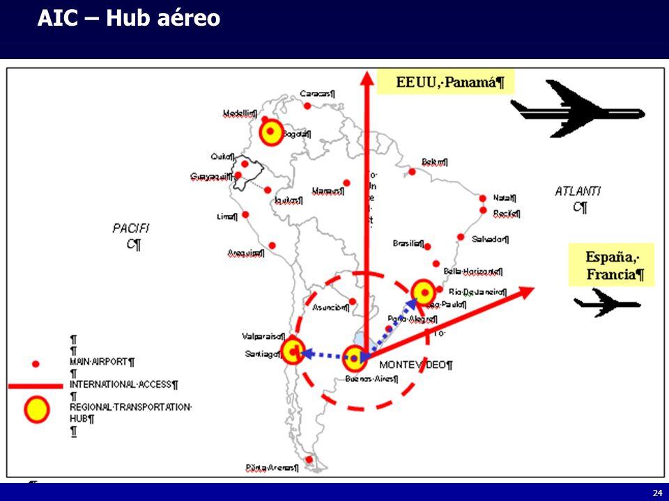 AIC – Hub aéreo