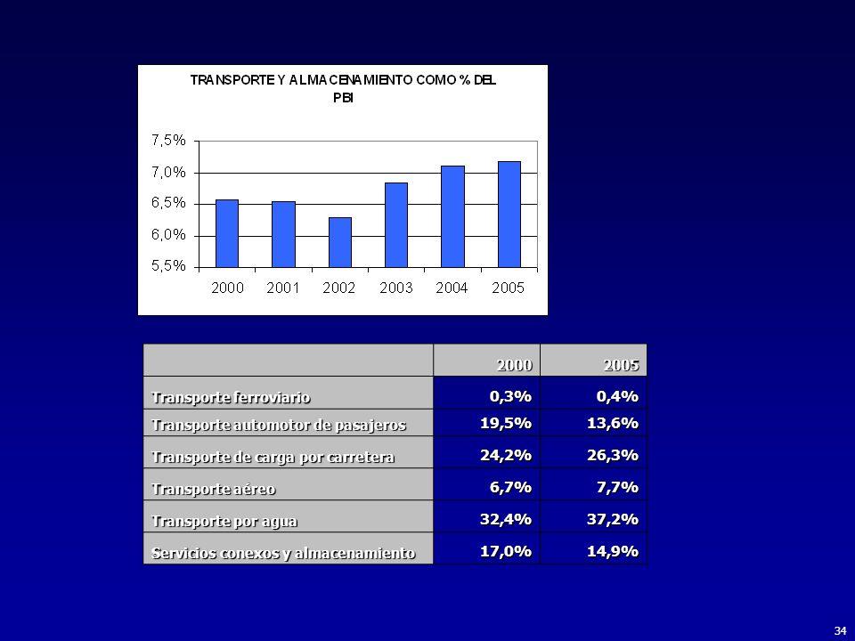 2000. 2005. Transporte ferroviario. 0,3% 0,4% Transporte automotor de pasajeros. 19,5% 13,6%