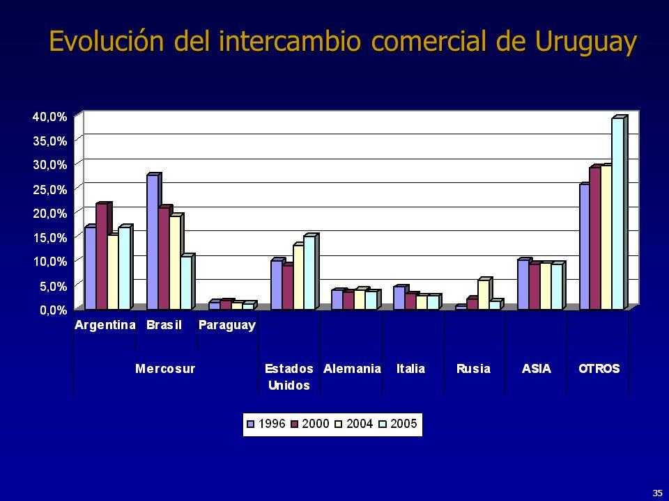 Evolución del intercambio comercial de Uruguay