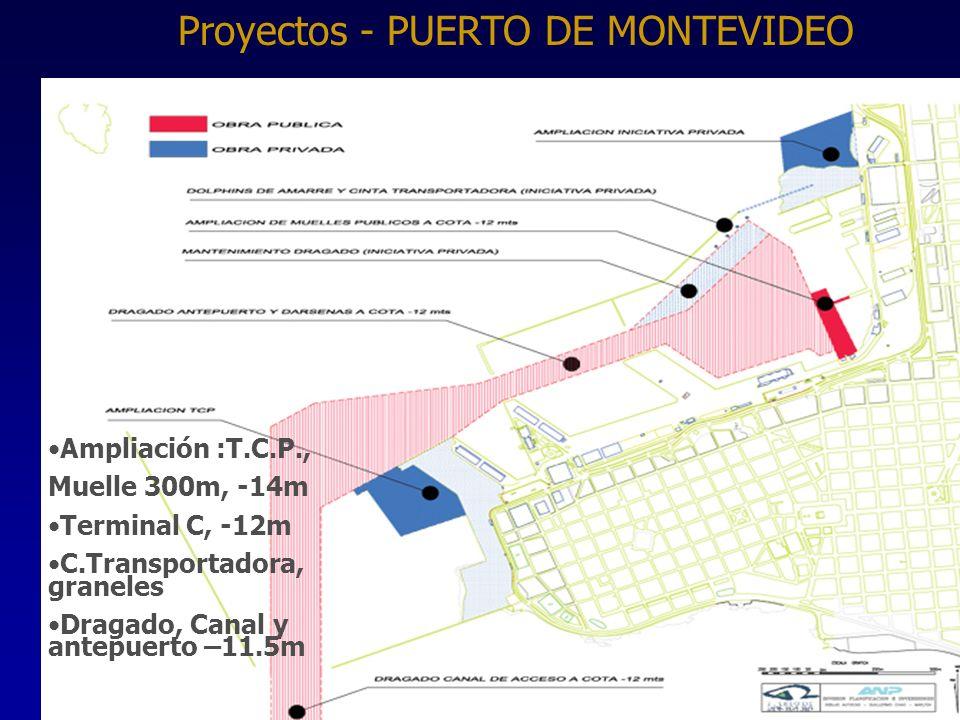 Proyectos - PUERTO DE MONTEVIDEO
