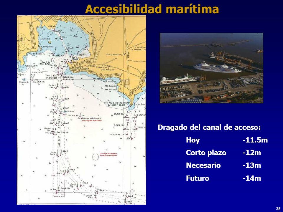 Accesibilidad marítima