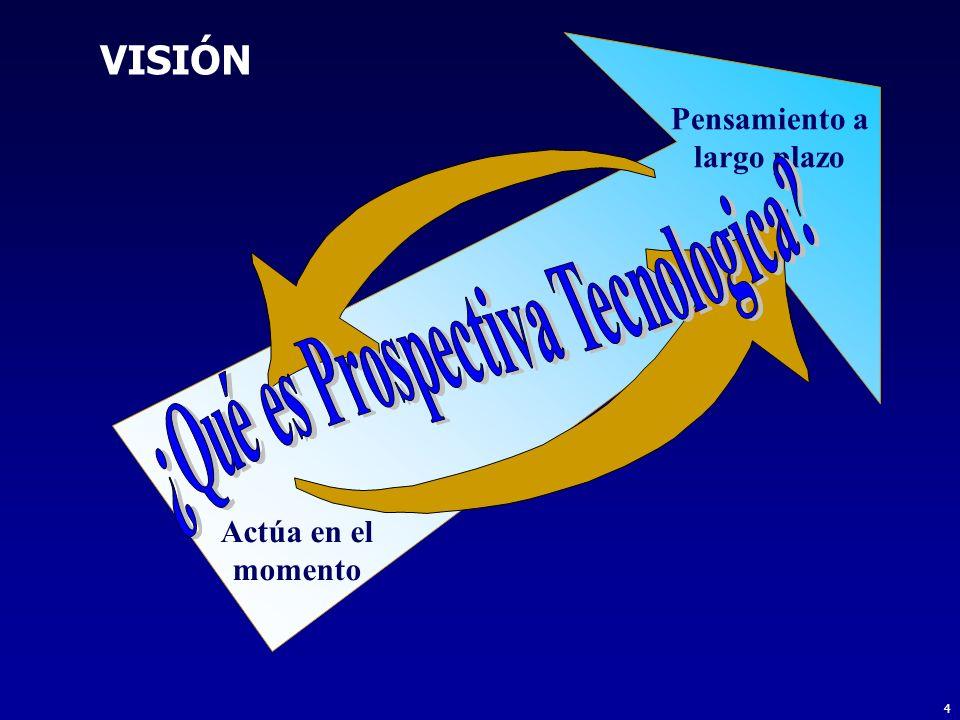 Pensamiento a largo plazo ¿Qué es Prospectiva Tecnologica