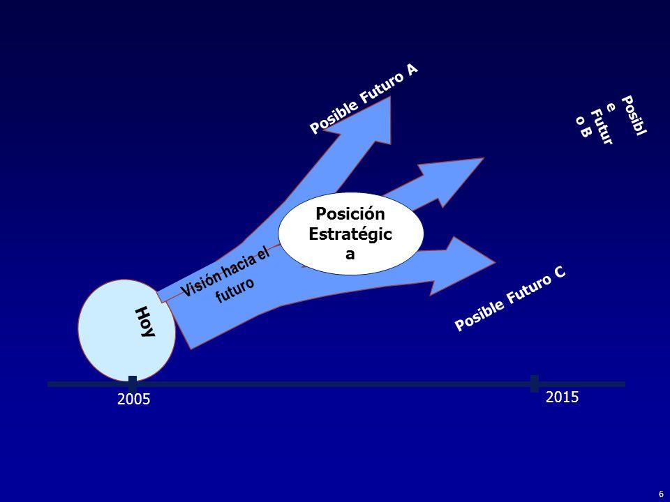 Posición Estratégica Visión hacia el futuro Hoy Posible Futuro A