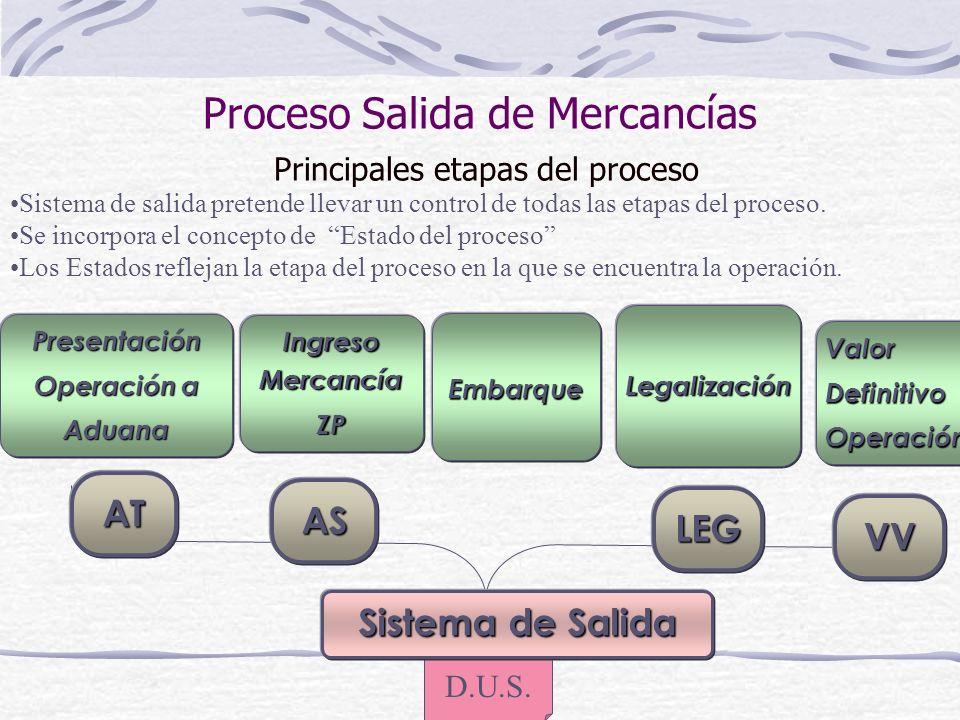 Proceso Salida de Mercancías Principales etapas del proceso