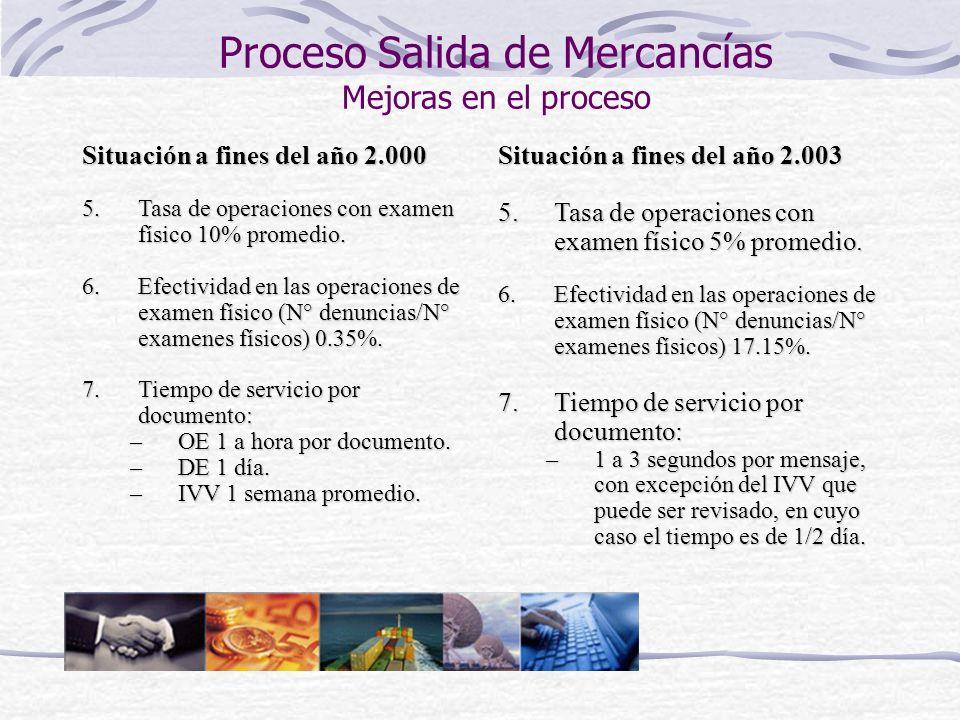 Proceso Salida de Mercancías Mejoras en el proceso
