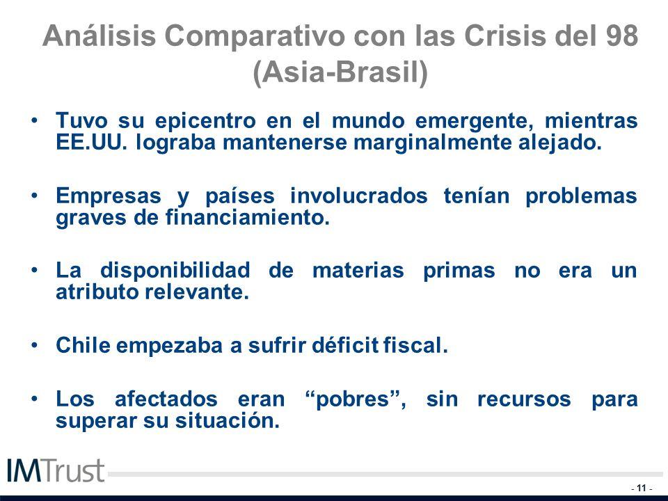 Análisis Comparativo con las Crisis del 98 (Asia-Brasil)