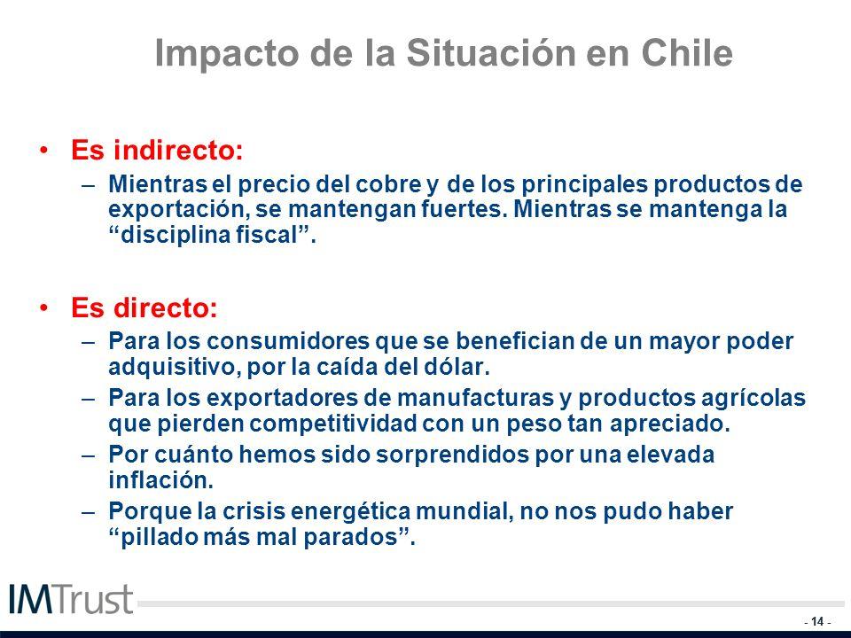 Impacto de la Situación en Chile