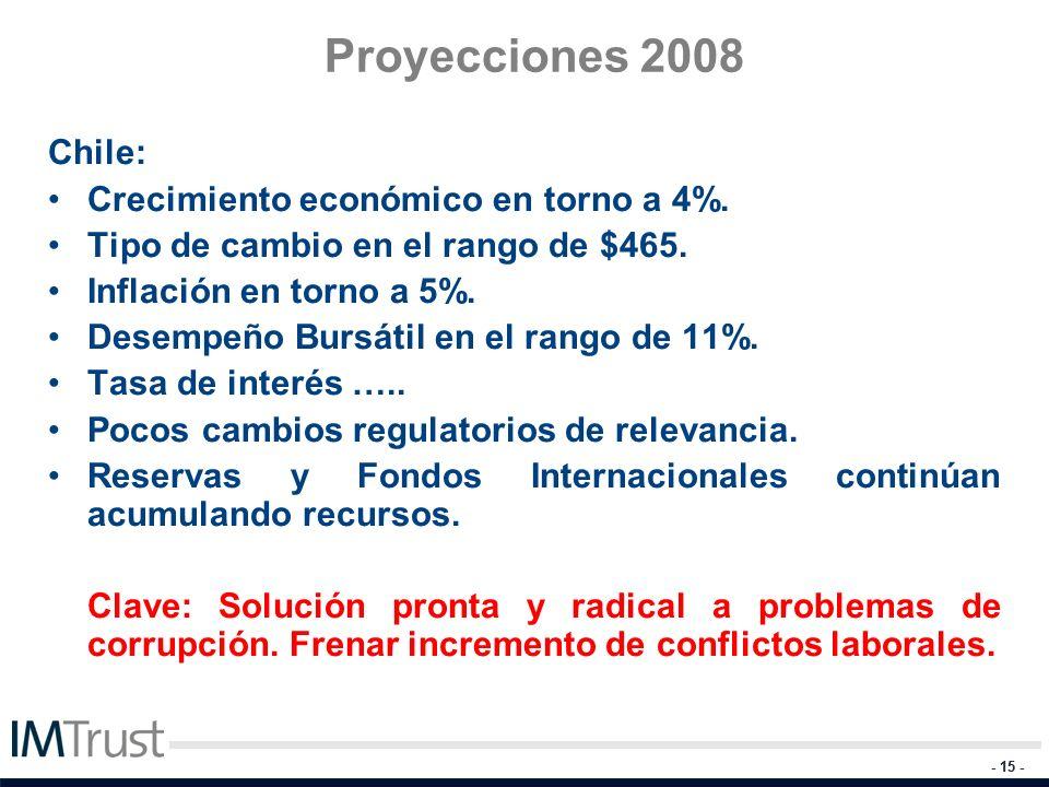 Proyecciones 2008 Chile: Crecimiento económico en torno a 4%.