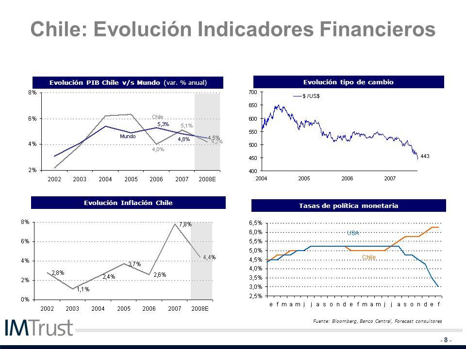 Chile: Evolución Indicadores Financieros