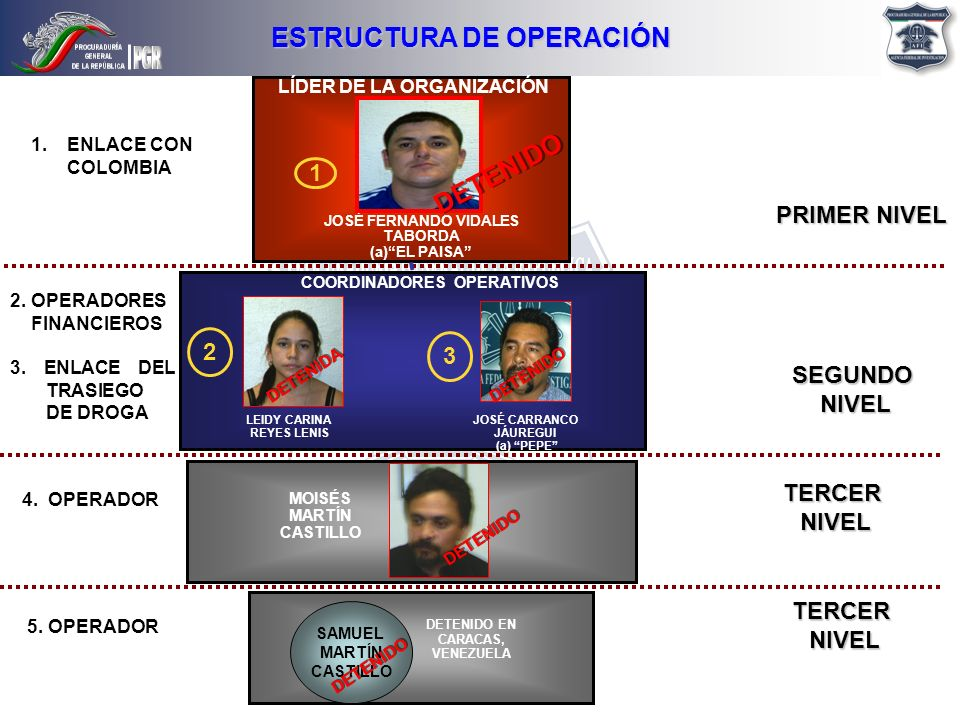ESTRUCTURA DE OPERACIÓN DETENIDO