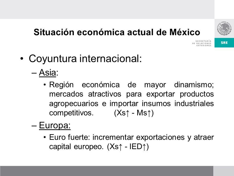 Situación económica actual de México