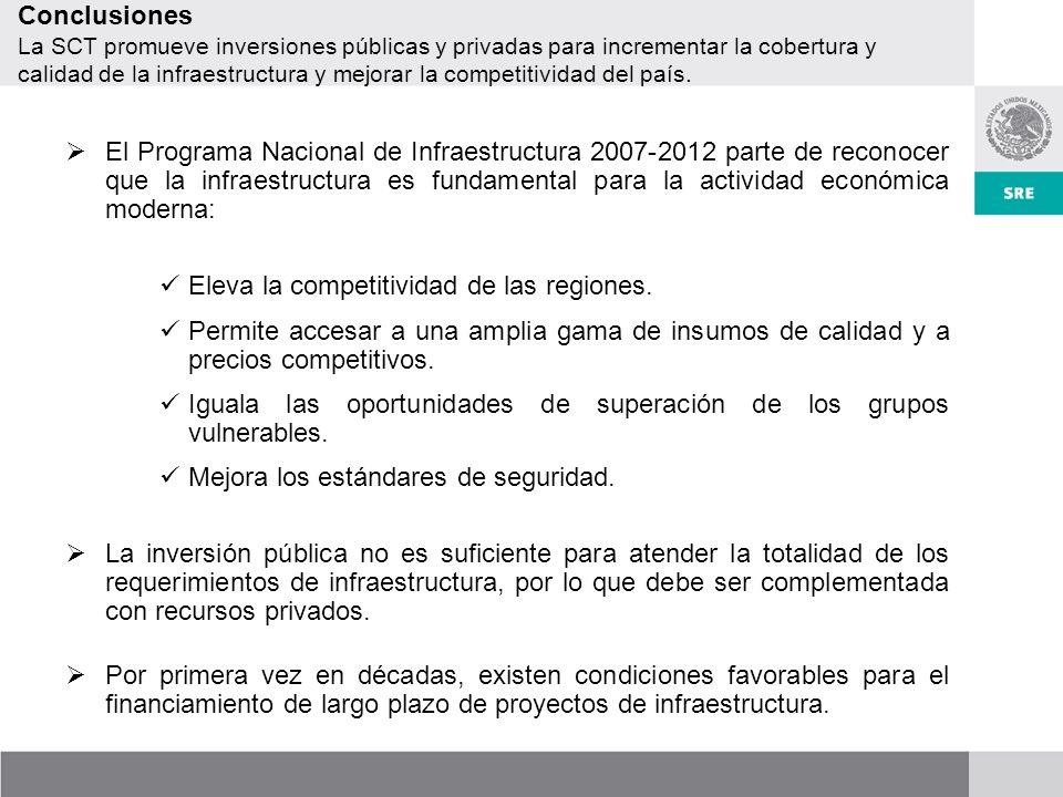 Conclusiones La SCT promueve inversiones públicas y privadas para incrementar la cobertura y calidad de la infraestructura y mejorar la competitividad del país.