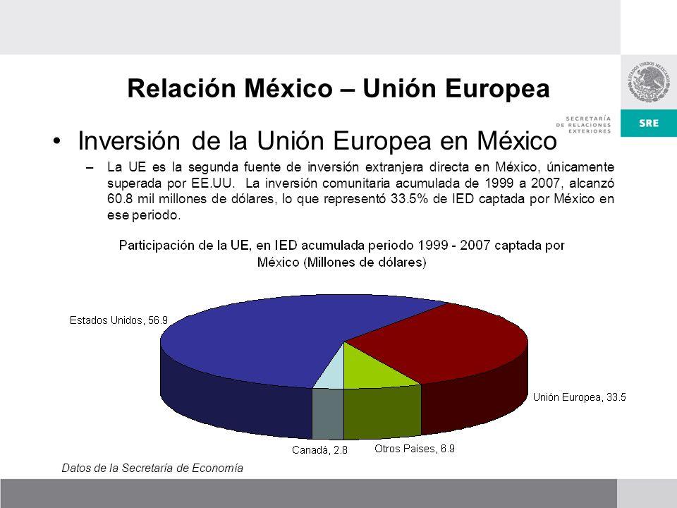 Relación México – Unión Europea