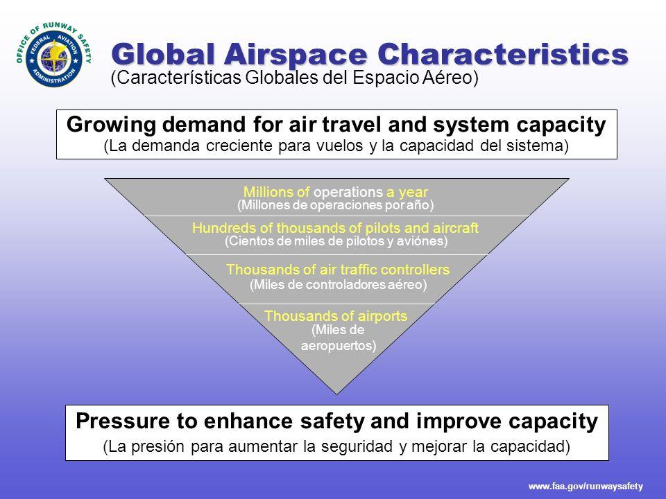 Global Airspace Characteristics
