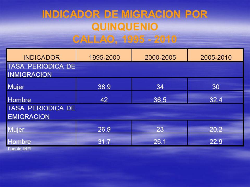INDICADOR DE MIGRACION POR QUINQUENIO CALLAO, 1995 - 2010