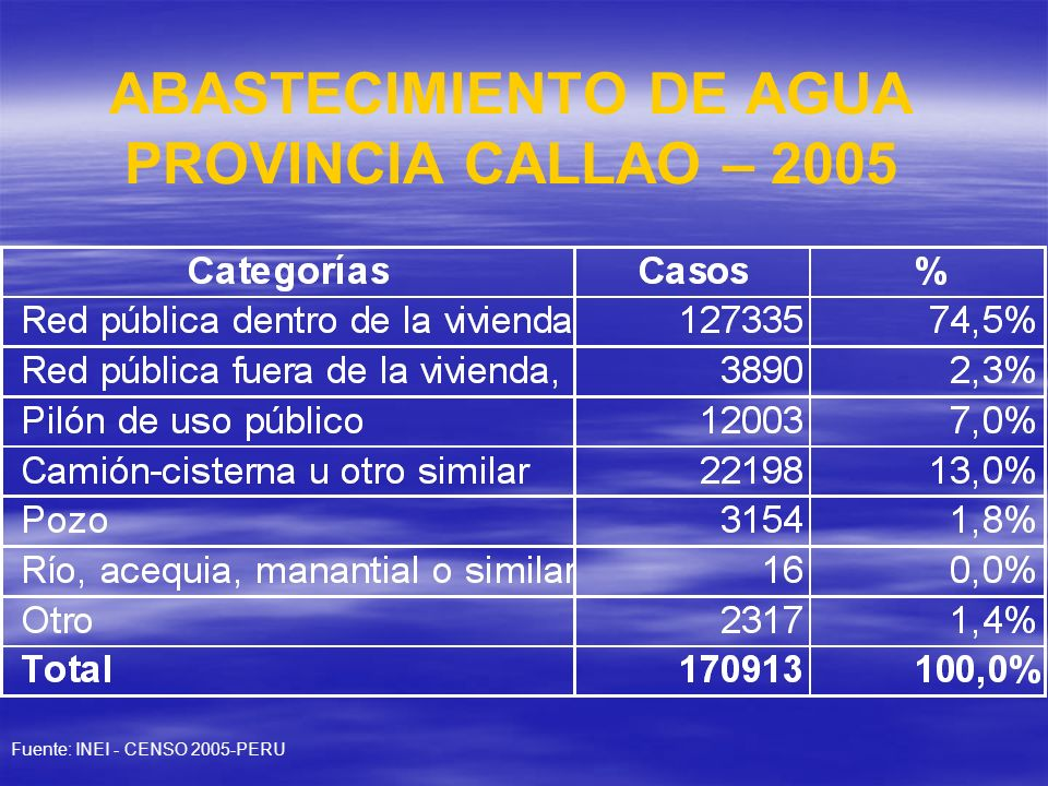 ABASTECIMIENTO DE AGUA PROVINCIA CALLAO – 2005