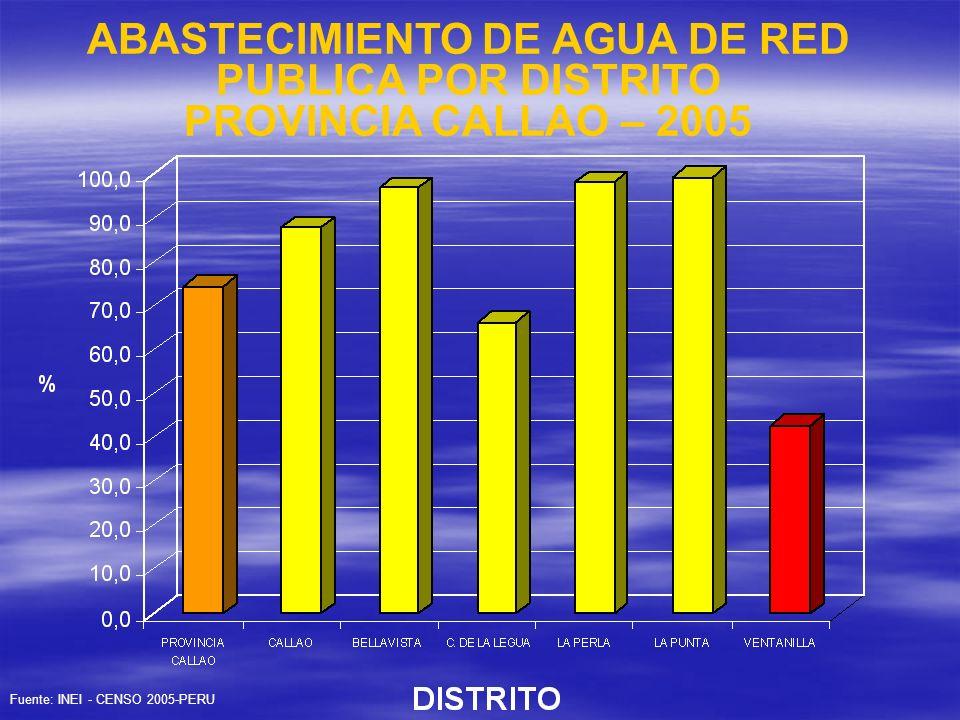 ABASTECIMIENTO DE AGUA DE RED PUBLICA POR DISTRITO PROVINCIA CALLAO – 2005
