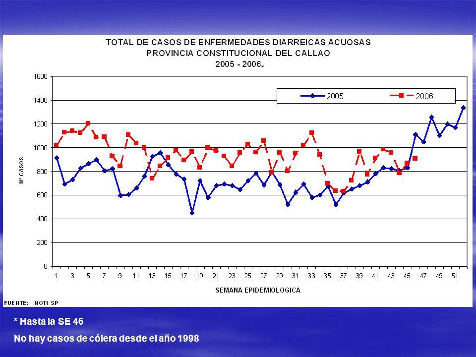 No hay casos de cólera desde el año 1998